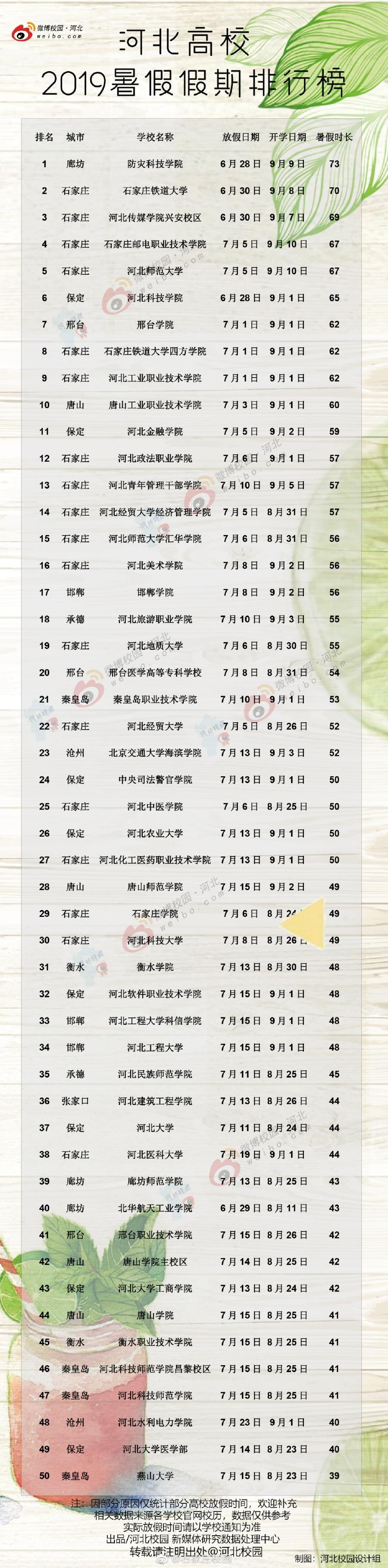 河北高校2019年暑假假期排行榜,防灾科技学院假期73天!